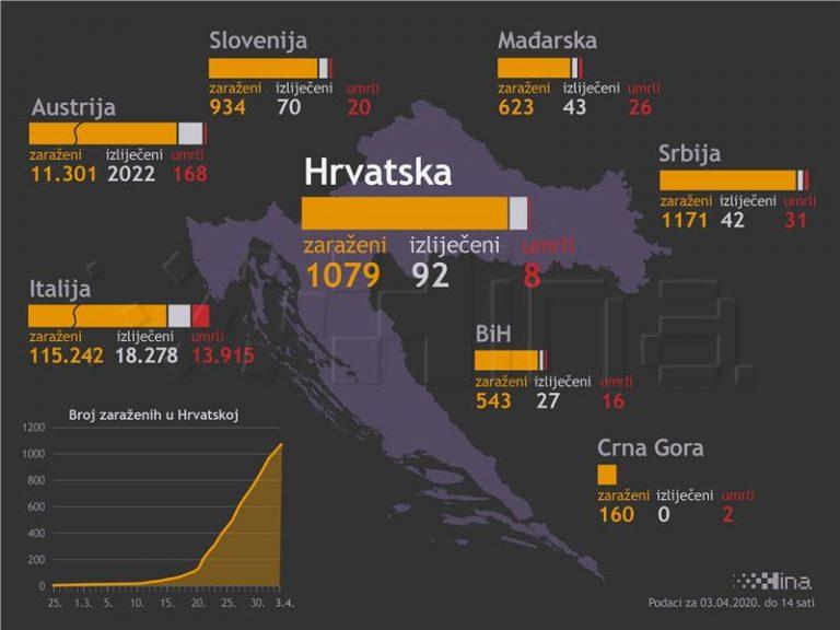 U Hrvatskoj 68 novih slučajeva zaraze koronavirusom, a potvrđena je i smrt osme zaražene osobe