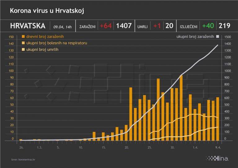 Stožer: 64 novozaražena, 40 oporavljenih i jedan preminuli od koronavirusa
