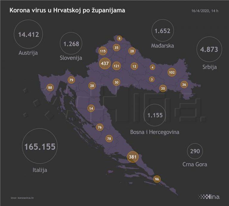 U Hrvatskoj 50 novozaraženih, 56 oporavljenih i dvoje preminulih od koronavirusa