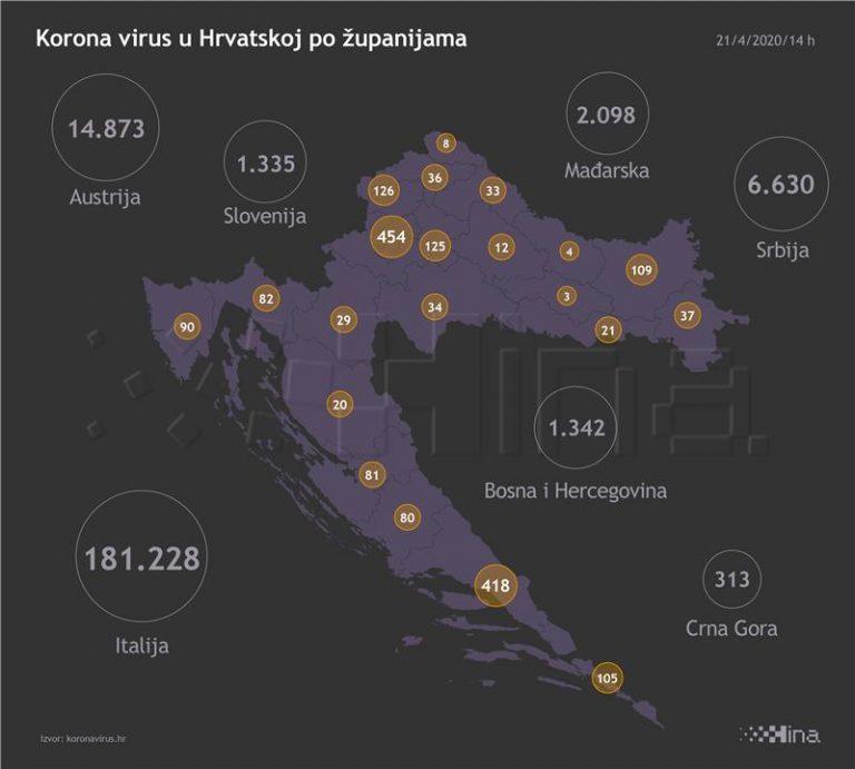 Stožer: 27 novozaraženih u Hrvatskoj, jedna osoba umrla