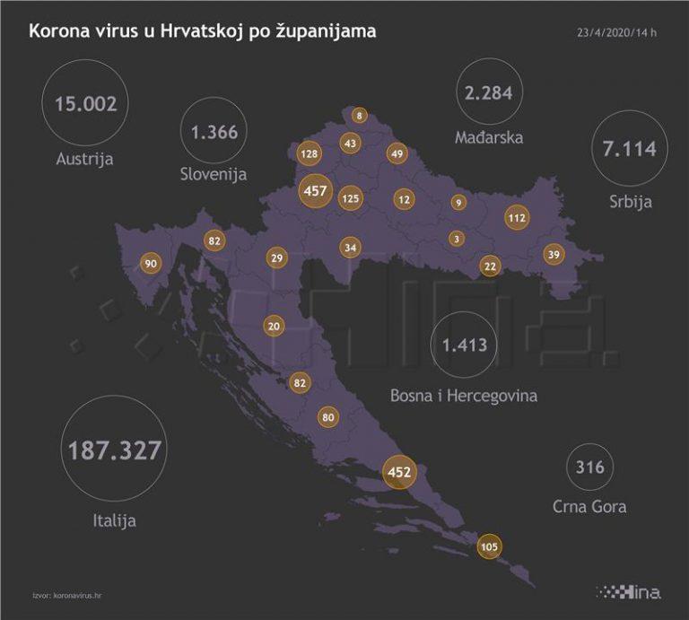 U Hrvatskoj 31 novi slučaj koronavirusa, dvoje umrlo u splitskoj bolnici