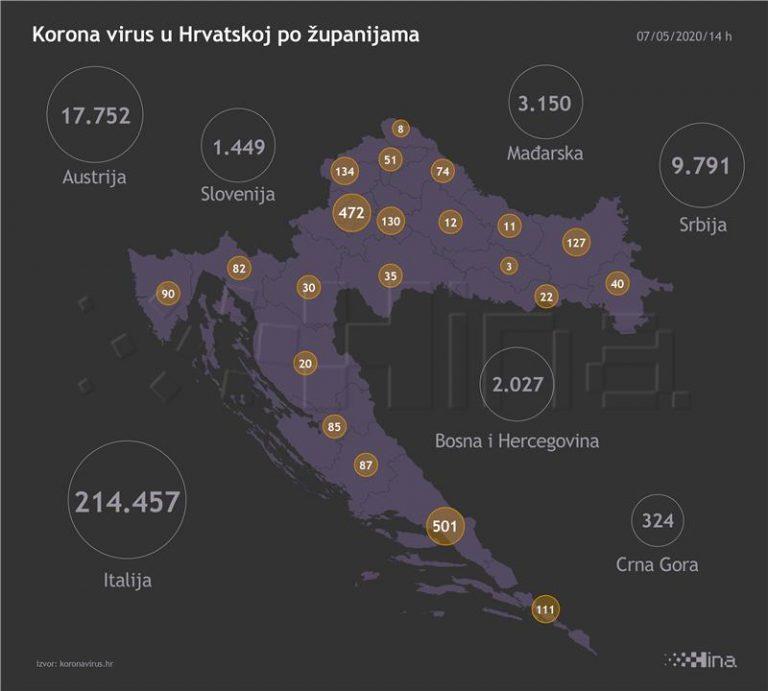 U Hrvatskoj šest novih slučajeva koronavirusa, jedna osoba umrla